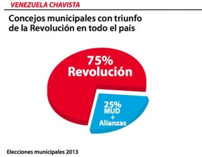 venezuela chavista 8d